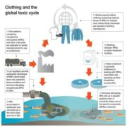 clothing-toxic-cycle500x500